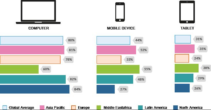 Macrotendencias en el uso de dispositivos conectados