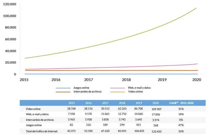 tendencias de los contenidos digitales