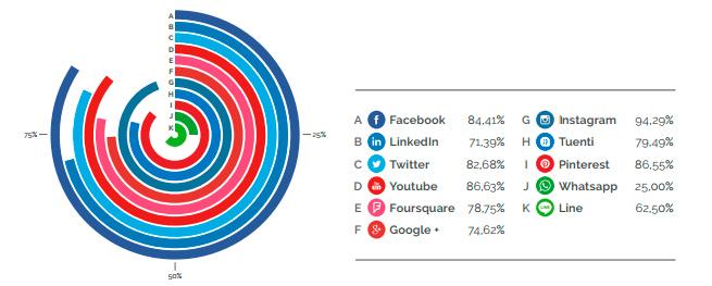 Uso de Instagram en las empresas españolas