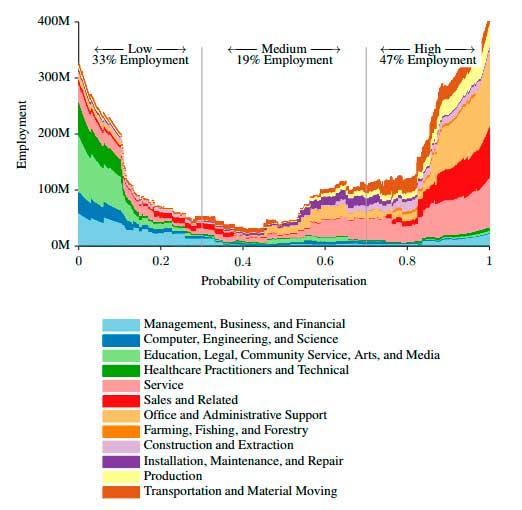 Empleo por sectores y probabilidad de ser computerizado. Robótica y empleo