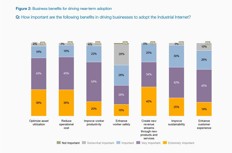 Adopción de la IoT en la indústria