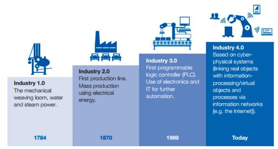 Industria 4.0 sector del mueble - evolución tecnológica