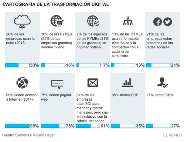 Cartografía de la transformación digital de las PYMEs 2017