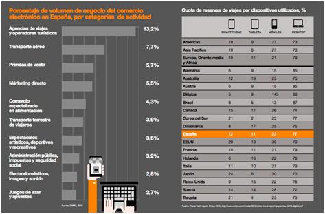 Volumen de comercio electrónico por sectores