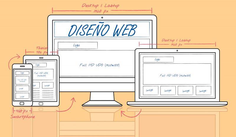 Diseño web para empresas ¿Necesitan las pymes algo diferente a las demás?