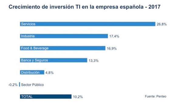 Tendencias tecnológicas: Crecimiento de inversión en Tecnología de la Información en la empresa española en 2017