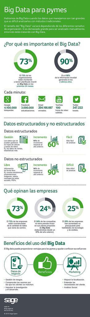 Big Data como solución de crecimiento