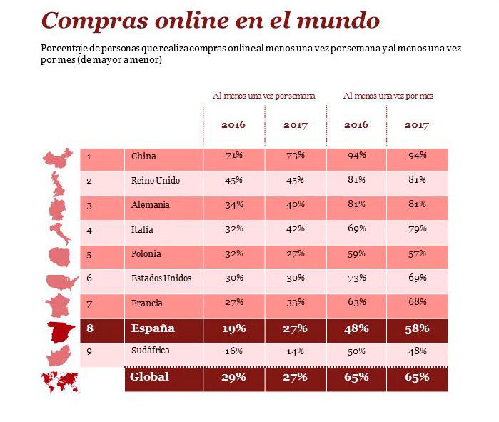 Estado de las compras online (retal) en el mundo en 2017
