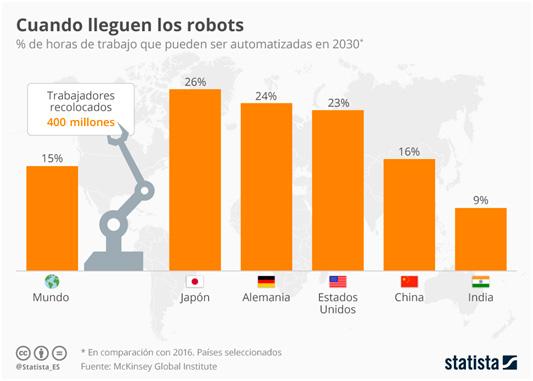 % de horas que pueden ser automatizadas empleando robots