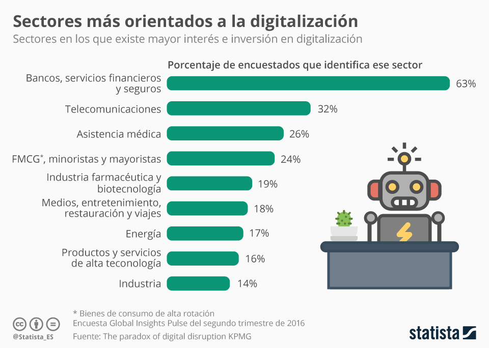Sectores mas orientados a la digitalización