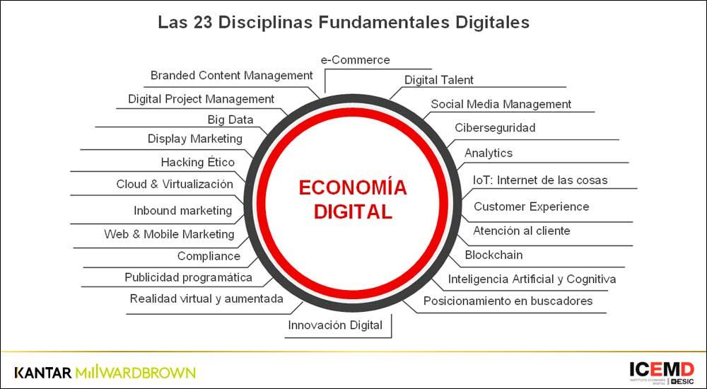 Las 23 Disciplinas Digitales Fundamentales