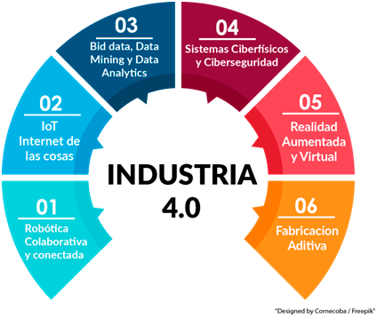 Cambio tecnológico y factores de la Industria 4.0