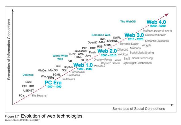 Evolución de las tecnologías Web