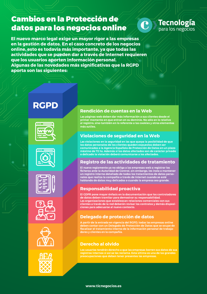 Infografia cambios en la RGPD para negocios online