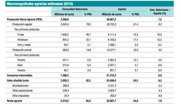 Macromagnitudes agrarias estimadas 2016