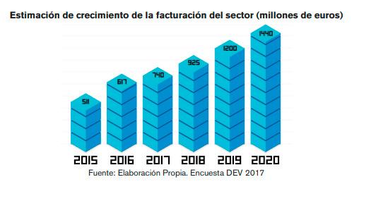 Estimación de crecimiento de la facturación de sector de los videojuegos