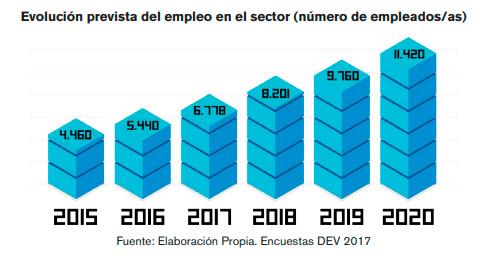 Evolución prevista del empleo en el sector de los videojuegos