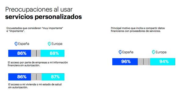 Preocupaciones de los usuarios sobre servicios personalizados