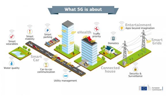 Aplicaciones de la tecnología 5G