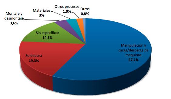 Gráfico de la distribución de robots por aplicaciones