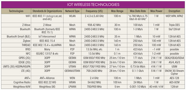 Características de las distintas tecnologías Inalámbricas para IoT
