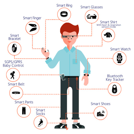 Distintos Tipos de Wearables