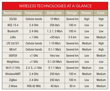 Características de las distintas tecnologías inalámbricas
