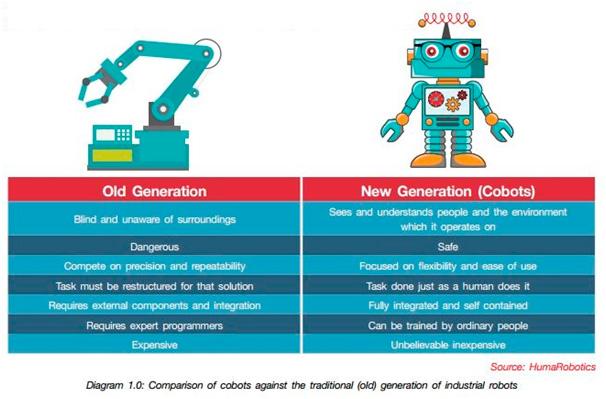 Evolución de los Cobots