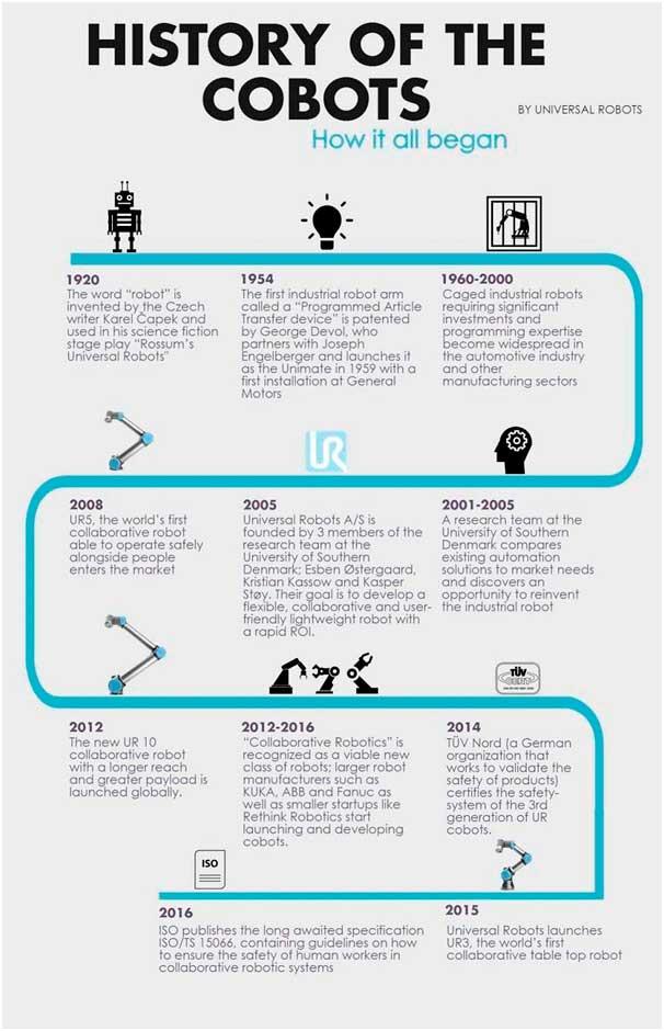 Historia de los Cobots