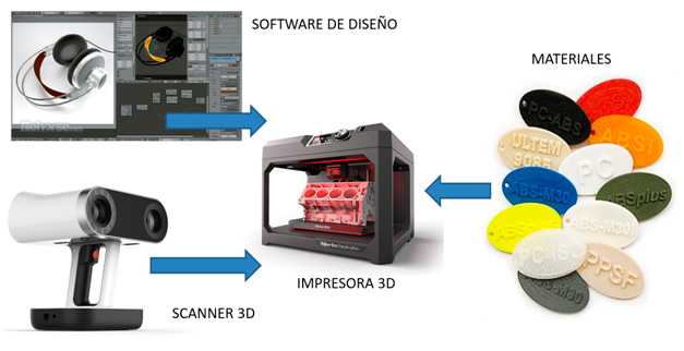Elementos básicos de la impresión 3D