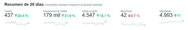 Resumen de datos de Twitter Analytics