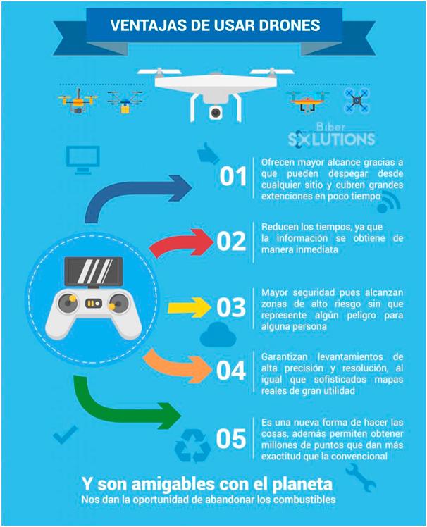 Ventajas de usar Drones