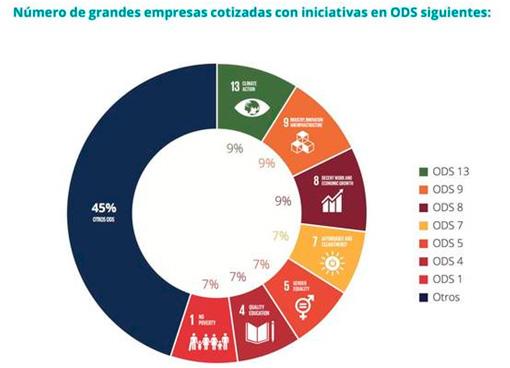 Número de grandes empresas cotizadas con iniciativas ODS