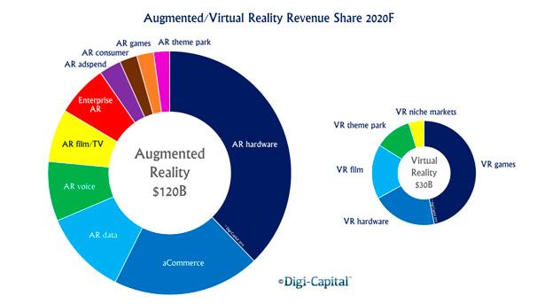 Previsión de beneficios de la AR/VR para 2020