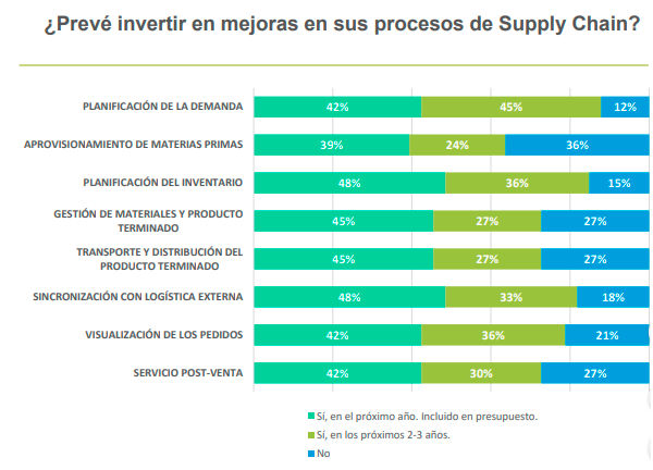Inversión en mejoras de Supply Chain