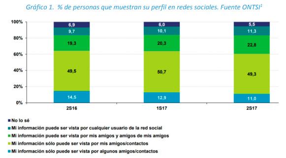 % de personas que muestran su perfil en redes sociales