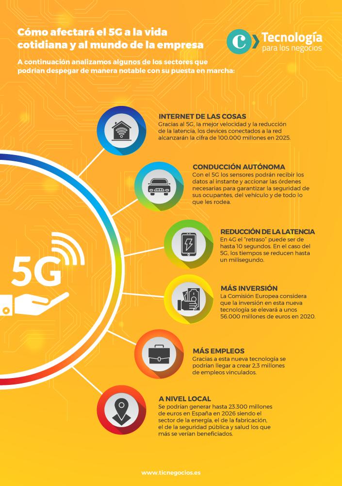 Cómo nos afectará el 5G