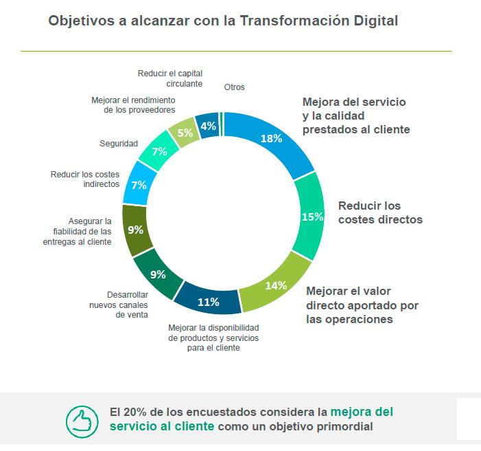 Objetivos de la Transformación DIgital