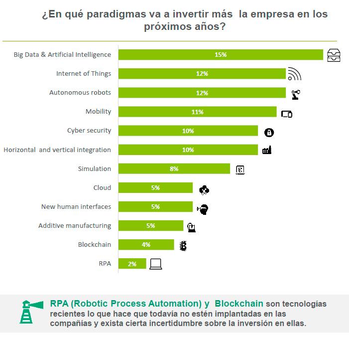 Tecnologías en las que tienen intención de invertir las empresas