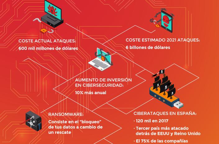 ¿Cuál es el coste de los ciberataques y de los hackers malignos en la economía mundial?