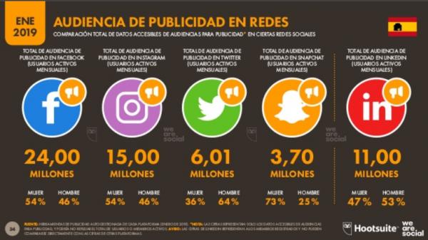 Audiencia de las redfes sociales en España en 2019