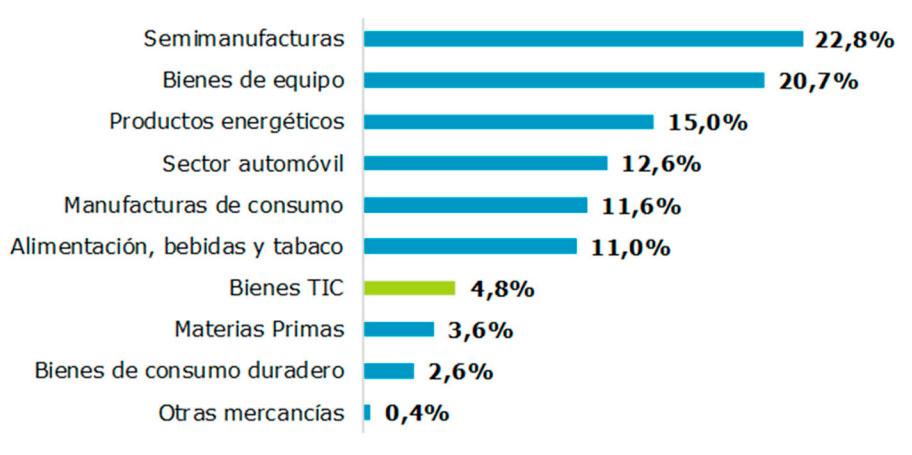 Distribución de las importaciones de bienes por sectores de actividad