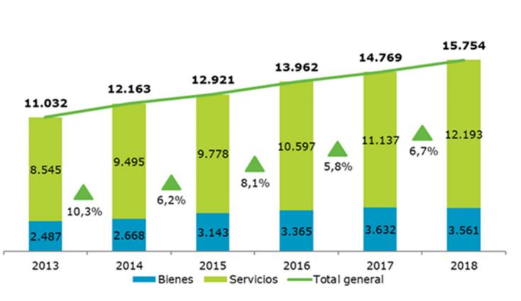 Exportaciones de bienes y servicios TIC