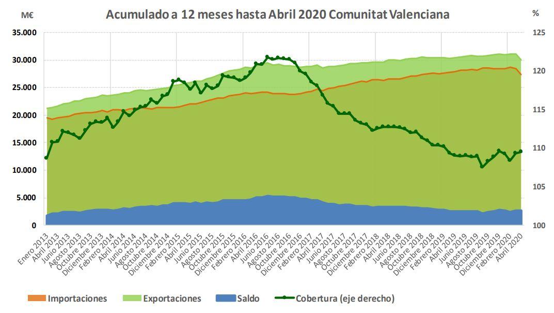 Acumulado a 12 meses hasta Abril 2020 Comunitat Valenciana