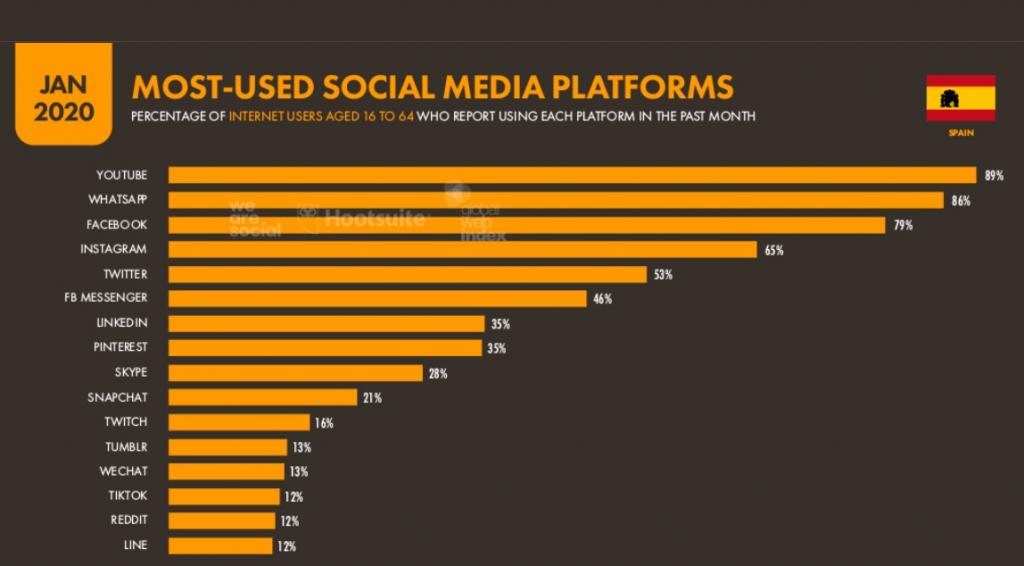 redes sociales españa 2020