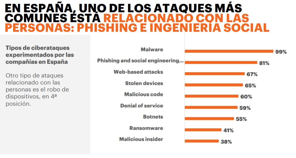 datos cibercrimen españa 2019