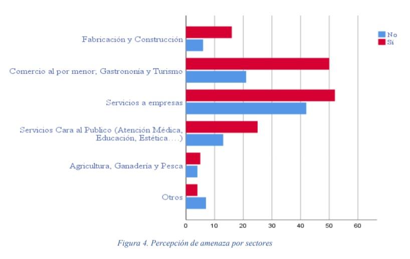 El impacto de la covid en autónomos y pymes