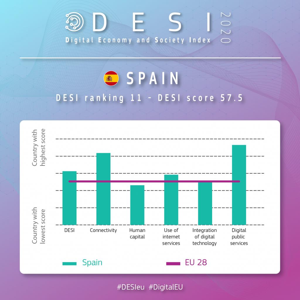 DESI 2020 RESULTADOS ESPAÑA