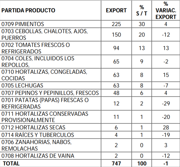 exportacion hortalizas 2018 por tipo