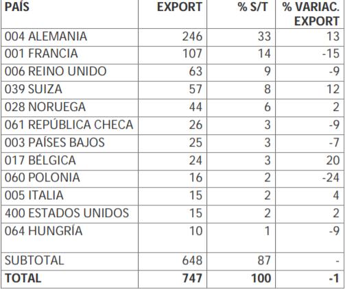 exportacion hortalizas comunidad valenciana por pais